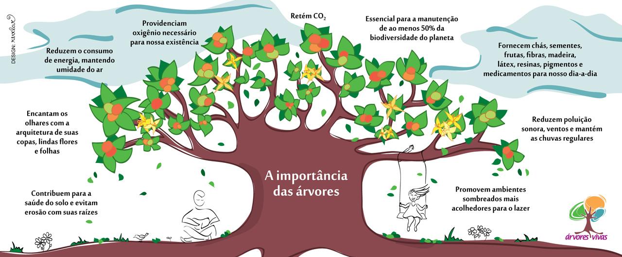 Resultado de imagem para CITY TREE : UMA ÁRVORE LIMPA TANTO AR COMO UMA FLORESTA